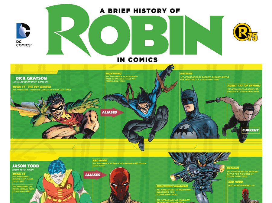 A Brief History of Robin
