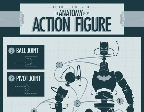 dc collectibles 101 anatomy of an action figure dc