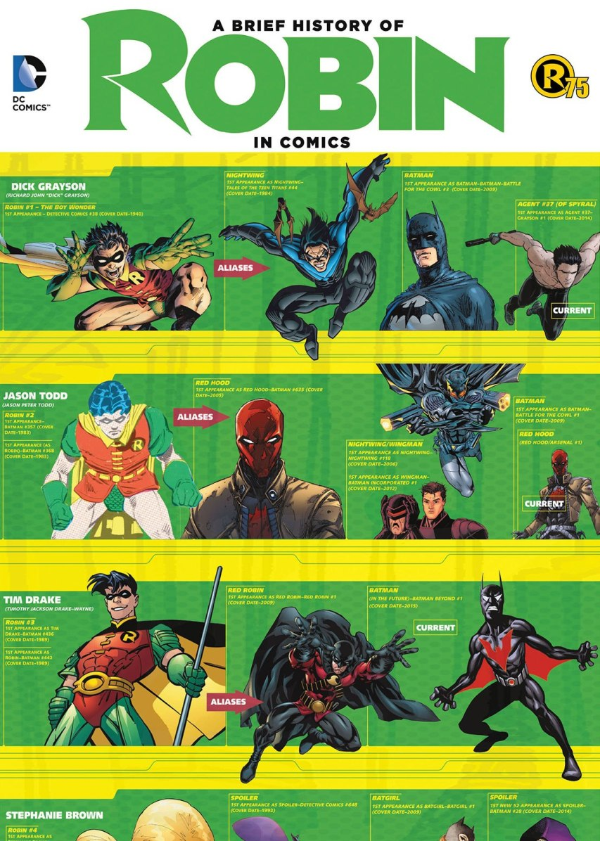 A Brief History of Robin  DC